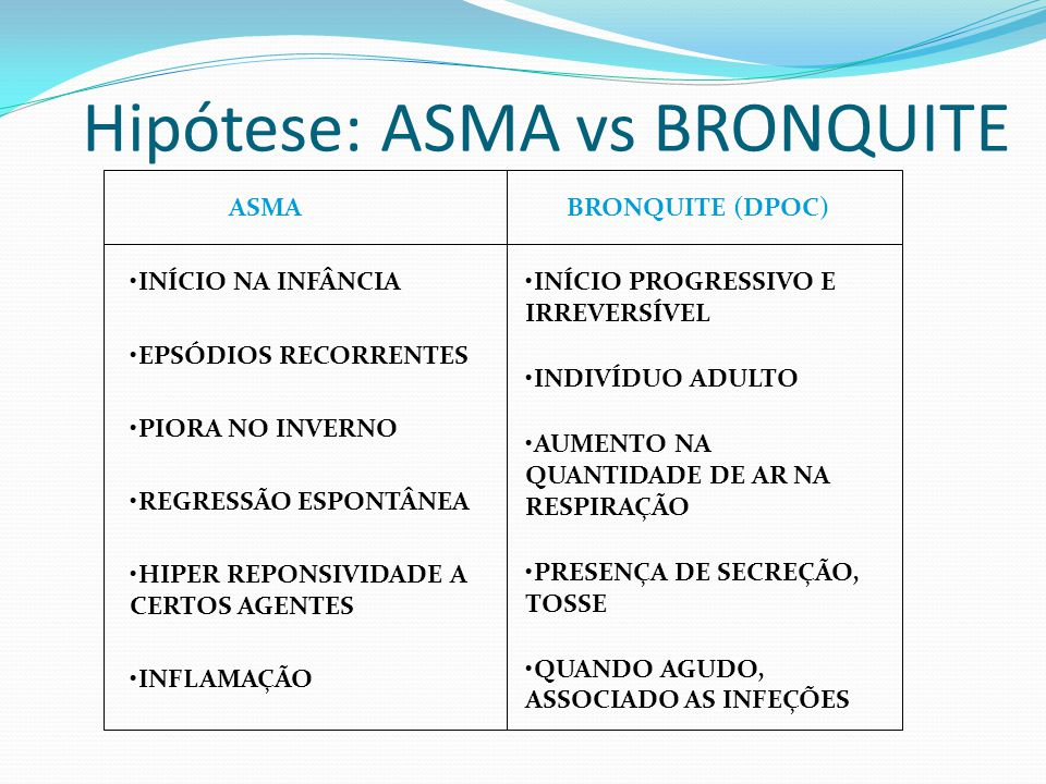 Hipótese: ASMA vs BRONQUITE