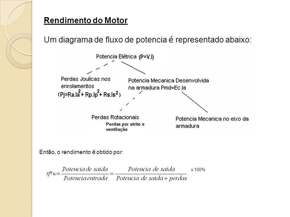 Um diagrama de fluxo de potencia é representado abaixo: