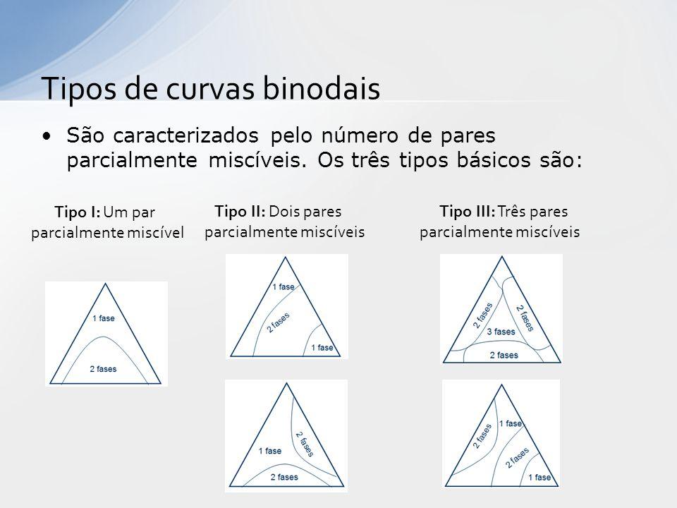 Tipos de curvas binodais