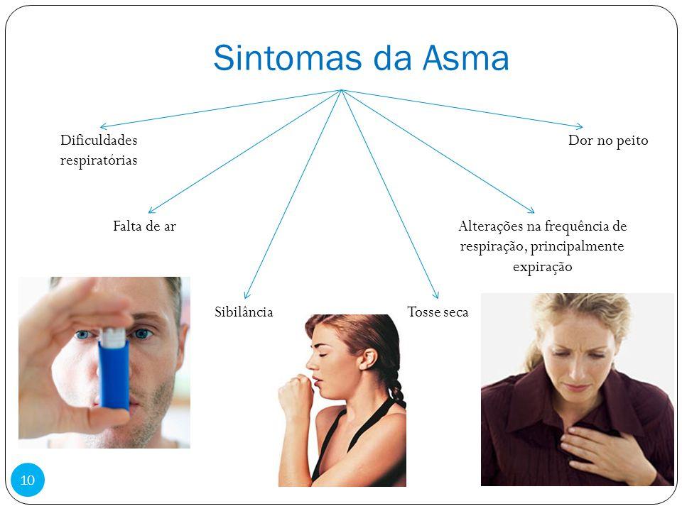 Sintomas da Asma Dificuldades respiratórias Dor no peito Falta de ar