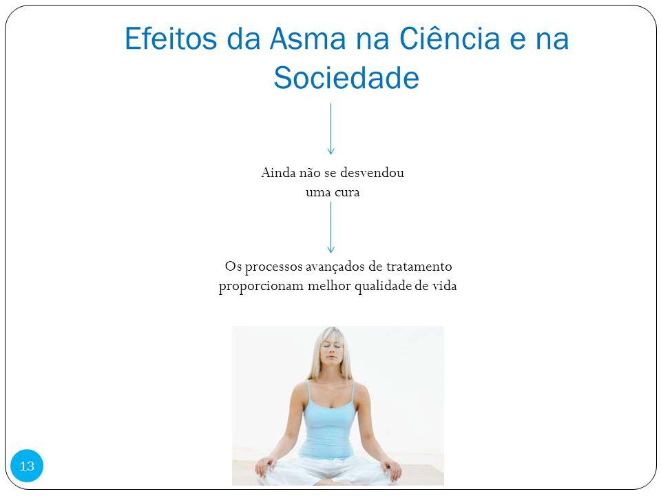 Efeitos da Asma na Ciência e na Sociedade