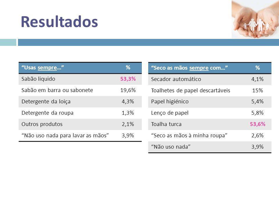 Resultados Usas sempre… % Sabão liquido 53,3%