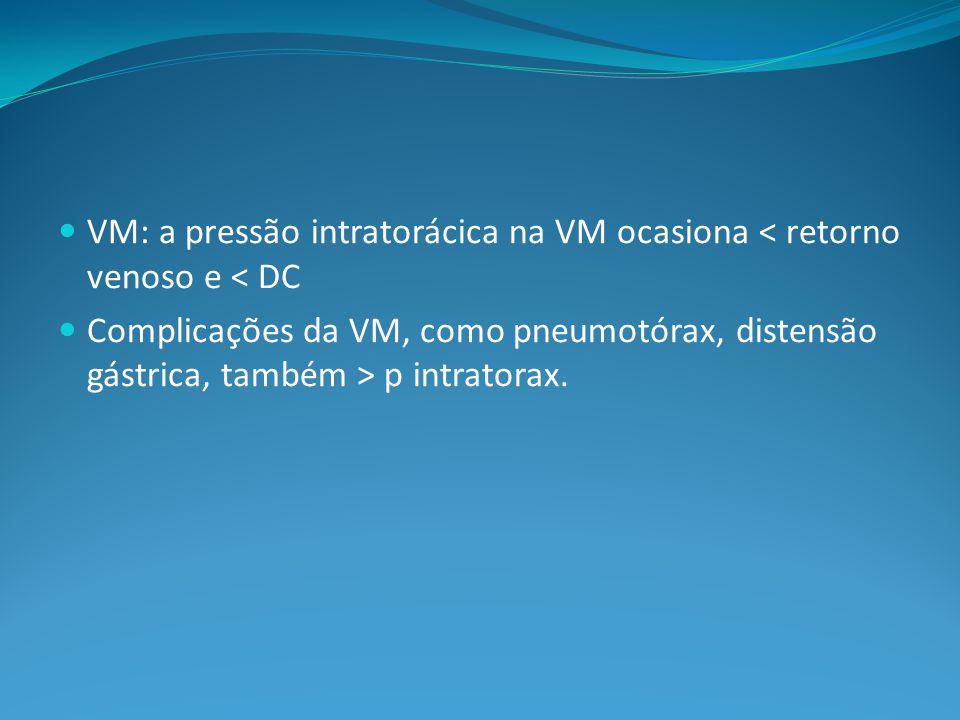 VM: a pressão intratorácica na VM ocasiona < retorno venoso e < DC