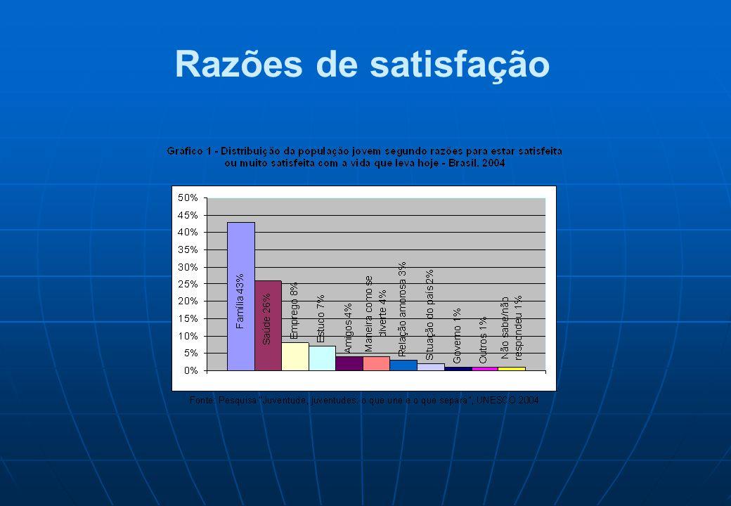 Razões de satisfação
