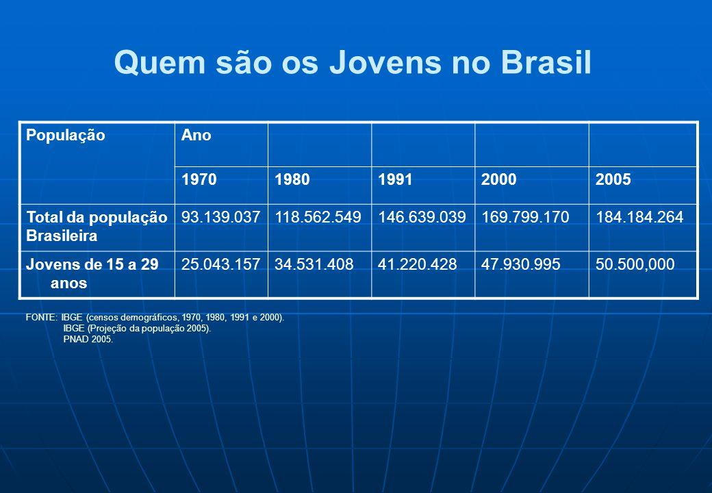 Quem são os Jovens no Brasil