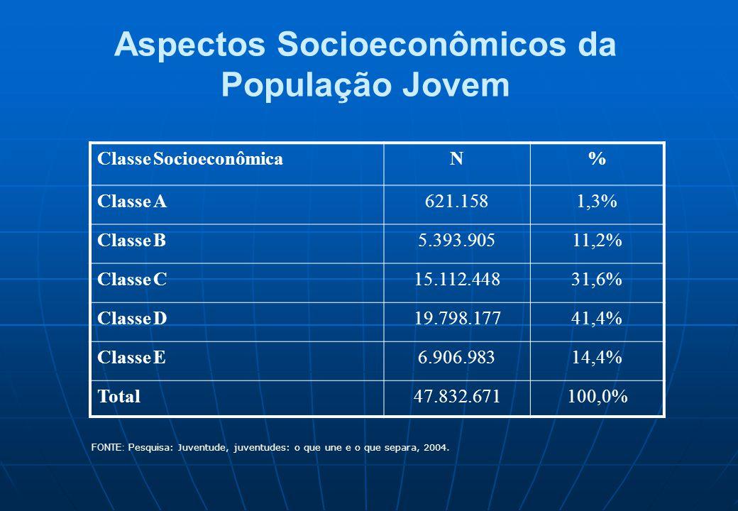 Aspectos Socioeconômicos da População Jovem