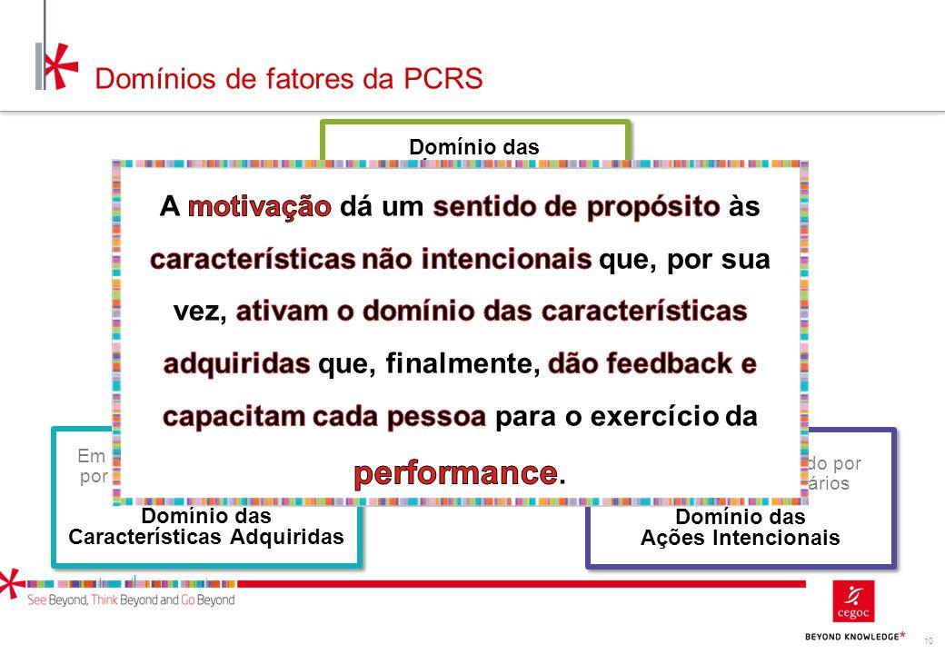 Domínios de fatores da PCRS