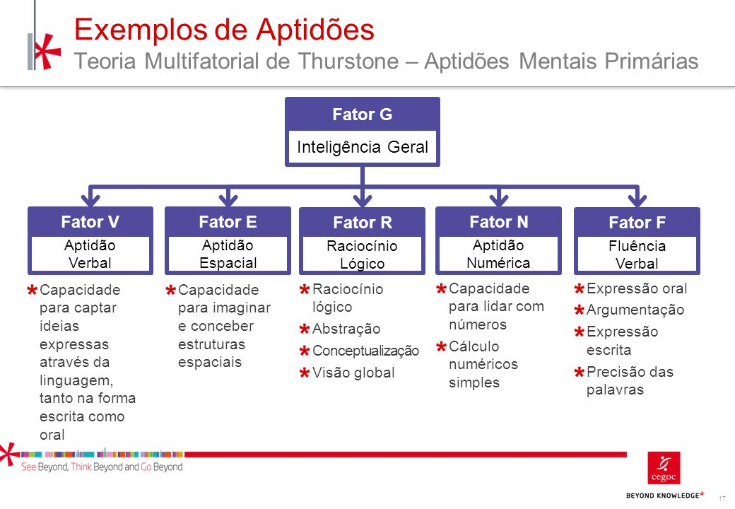 Exemplos de Aptidões Teoria Multifatorial de Thurstone – Aptidões Mentais Primárias
