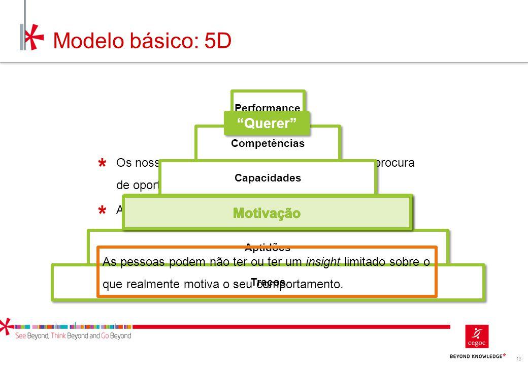Modelo básico: 5D Querer Motivação Motivação