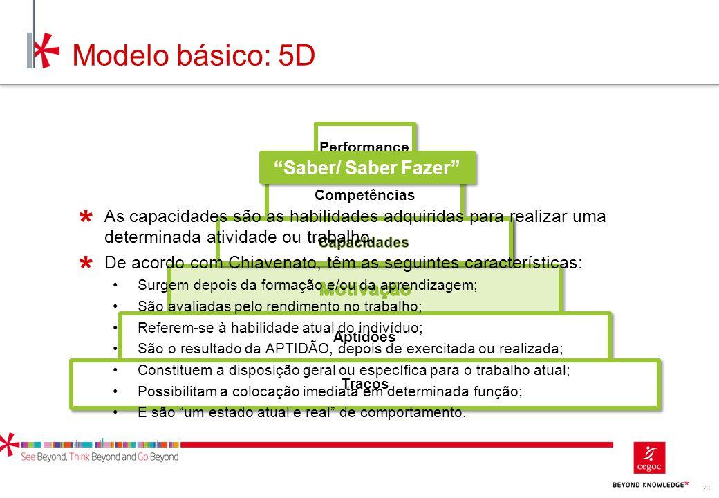 Modelo básico: 5D Saber/ Saber Fazer Motivação