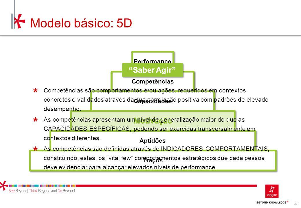 Modelo básico: 5D Saber Agir Motivação Performance Competências