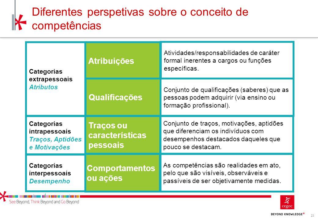 Diferentes perspetivas sobre o conceito de competências