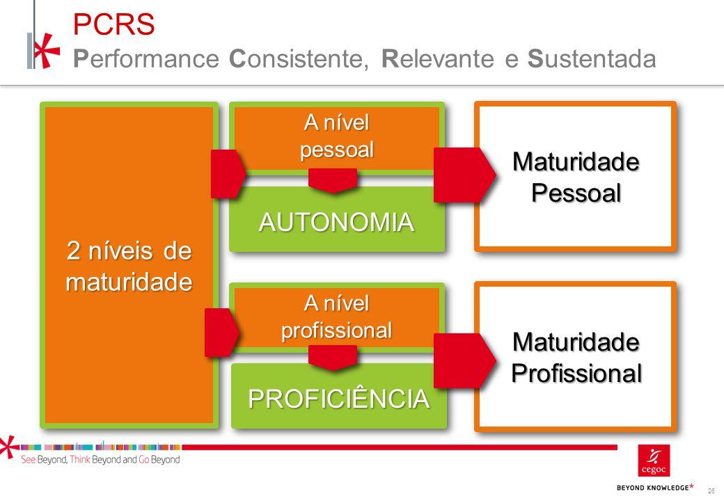 PCRS Performance Consistente, Relevante e Sustentada