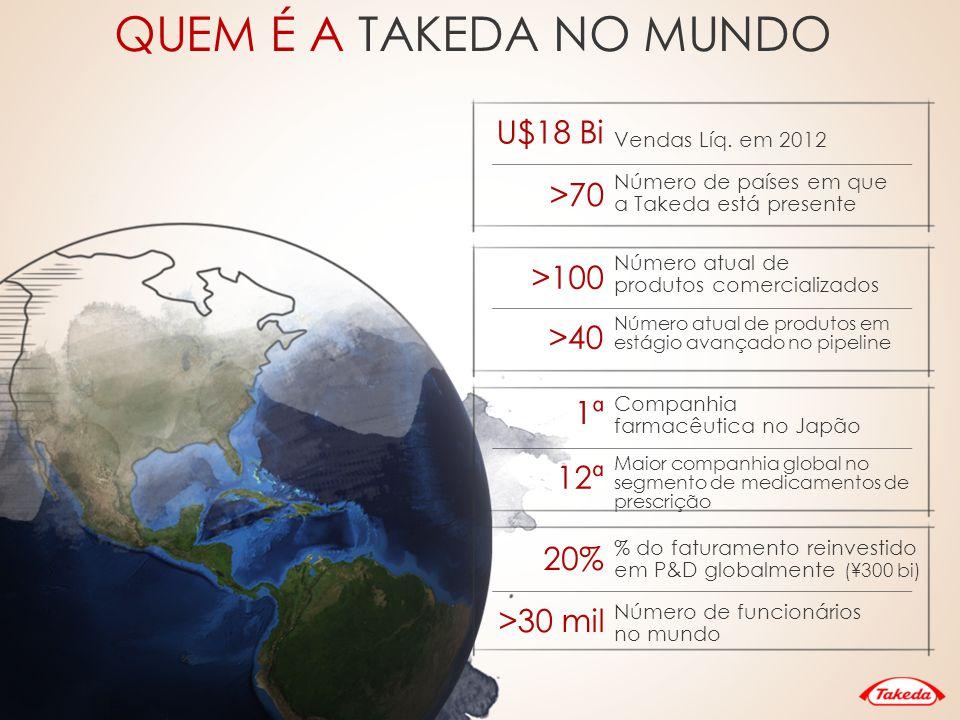 Atuação e vendas por região