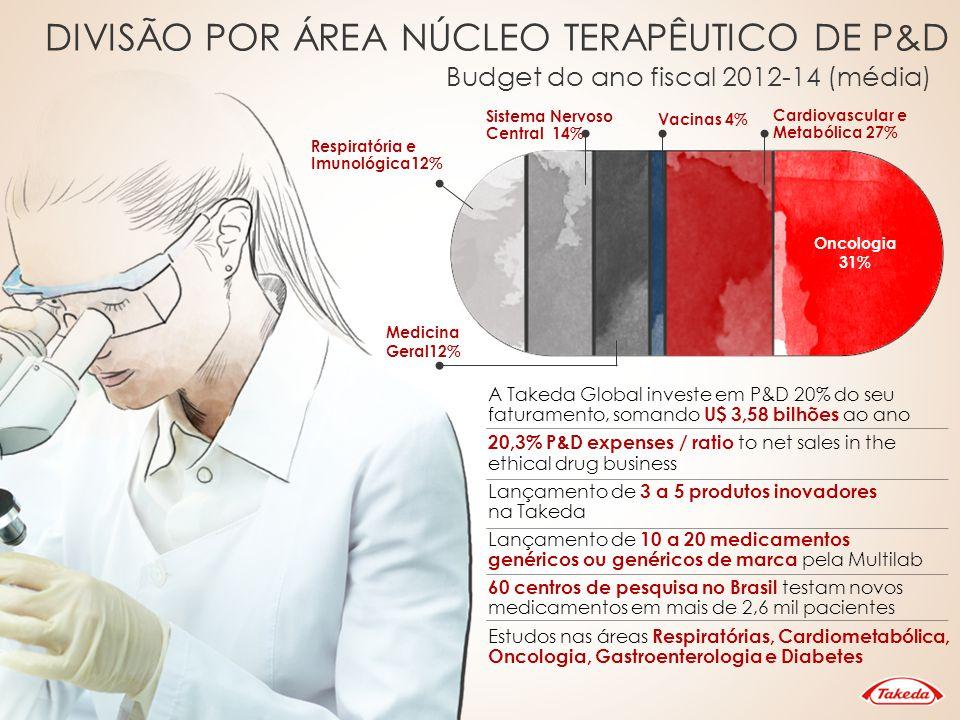 Oncologia Cardiometabólica SNC Imunologia Vacinas Hipertensão Gastro