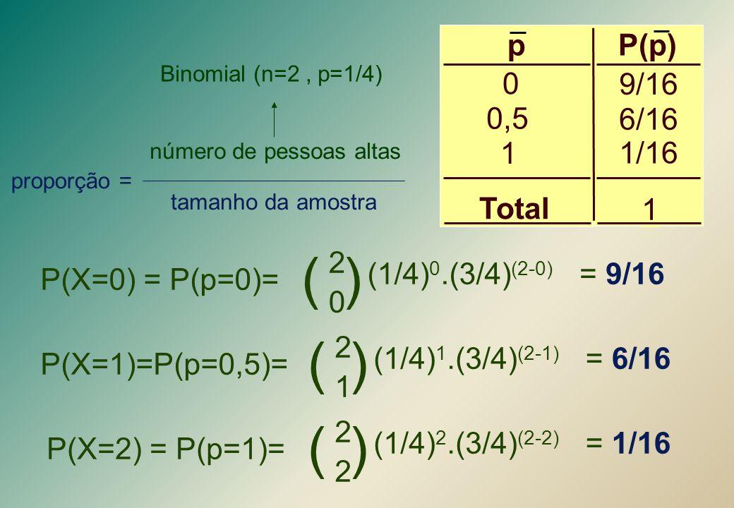 ( ) ( ) ( ) 9/16 6/16 1/16 1 P(p) p 0,5 Total P(X=0) = P(p=0)= 2