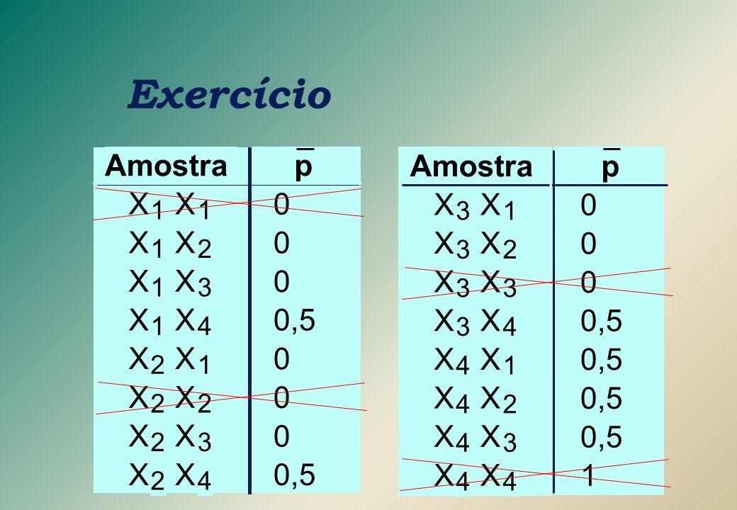 Exercício Amostra X 1 2 3 4 p 0,5 Amostra X 3 1 2 4 p 0,5 1