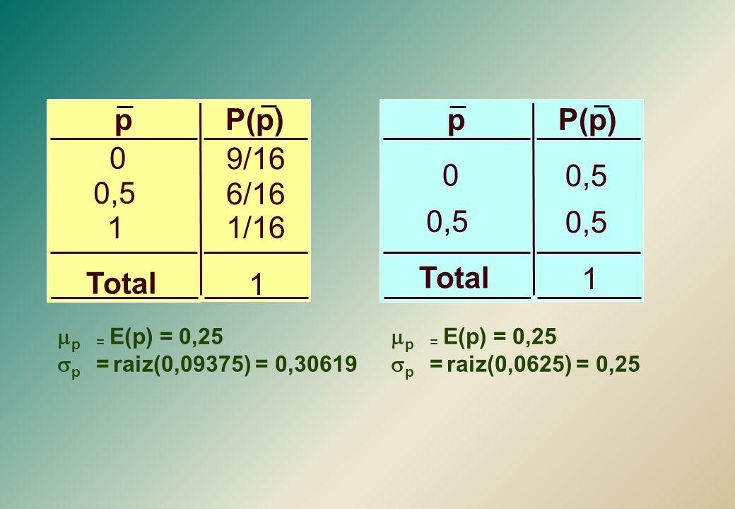 9/16 6/16 1/16 1 P(p) p 0,5 Total 0,5 1 P(p) p Total p = E(p) = 0,25