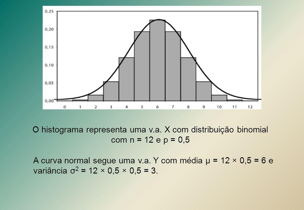 O histograma representa uma v.a. X com distribuição binomial