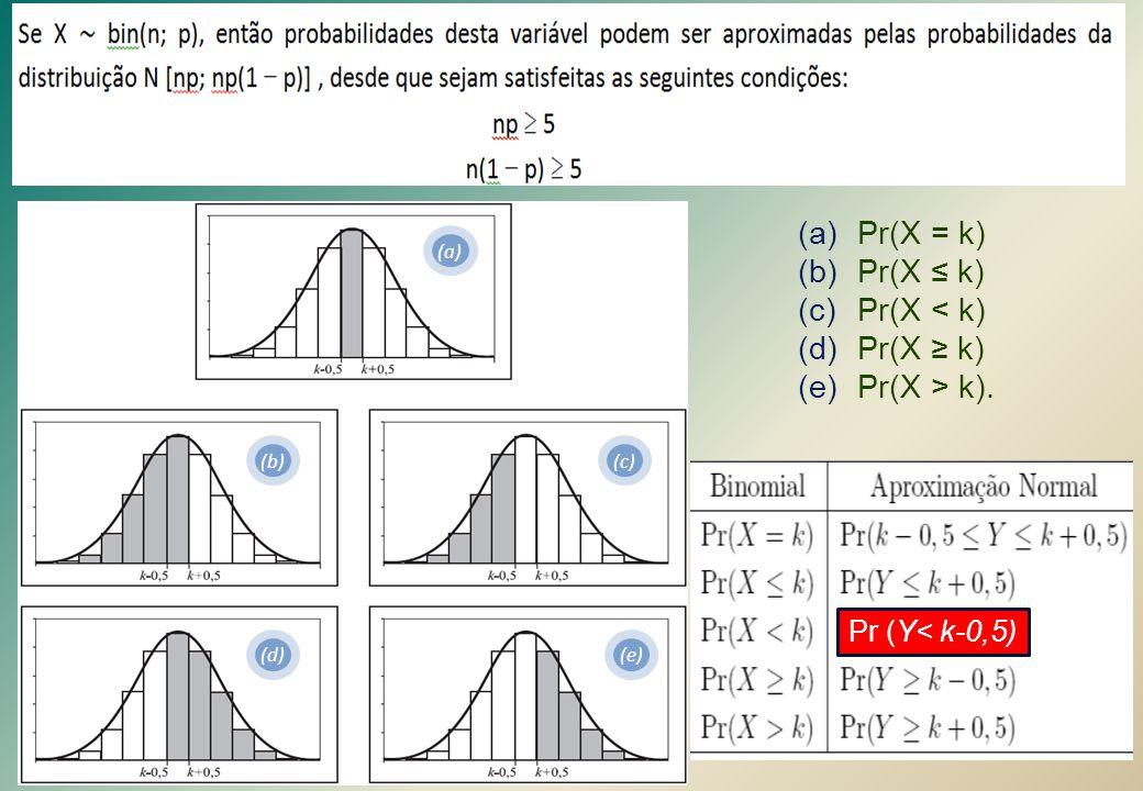 Pr(X = k) Pr(X ≤ k) Pr(X < k) Pr(X ≥ k) Pr(X > k).