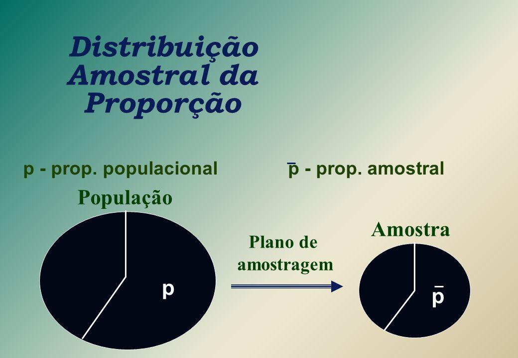 Distribuição Amostral da Proporção