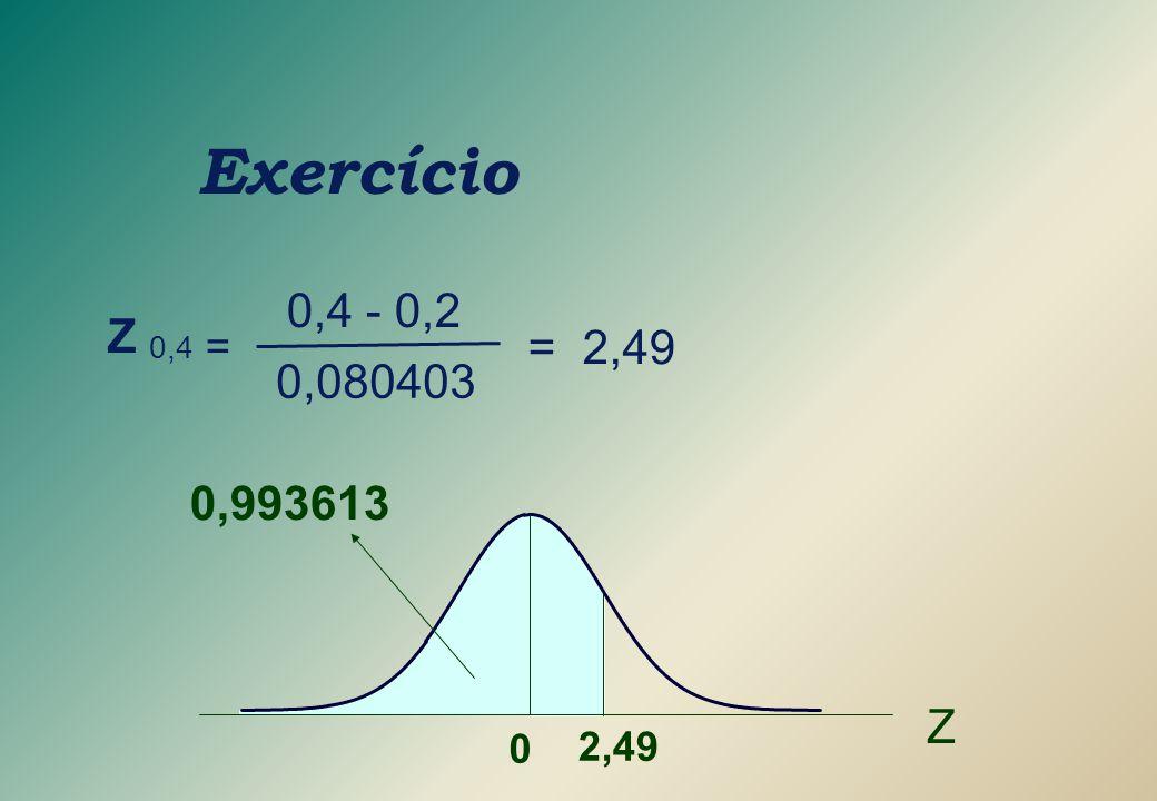 Exercício Z 0,4 = = 2,49 0,4 - 0,2 0,080403 0,993613 Z 2,49