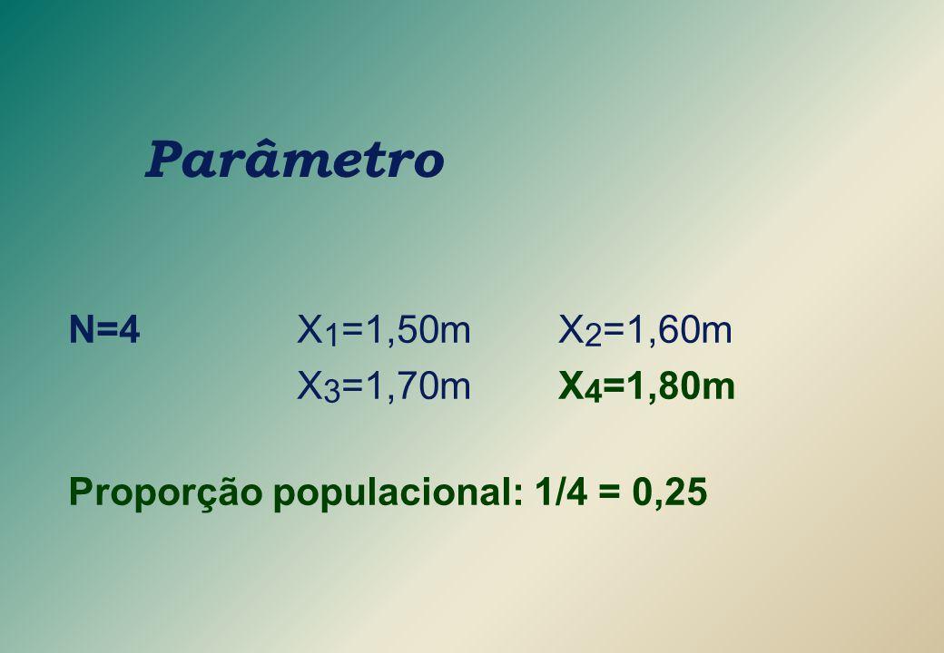 Parâmetro N=4 X1=1,50m X2=1,60m X3=1,70m X4=1,80m