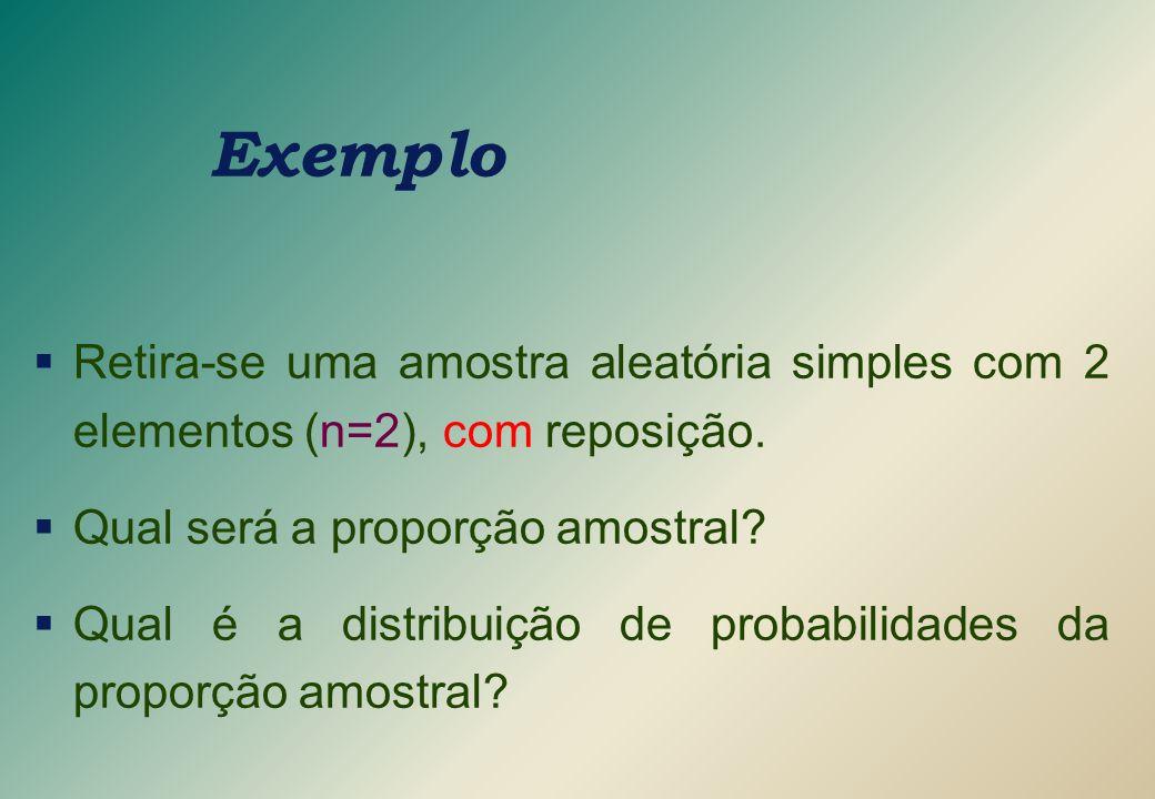 Exemplo Retira-se uma amostra aleatória simples com 2 elementos (n=2), com reposição. Qual será a proporção amostral