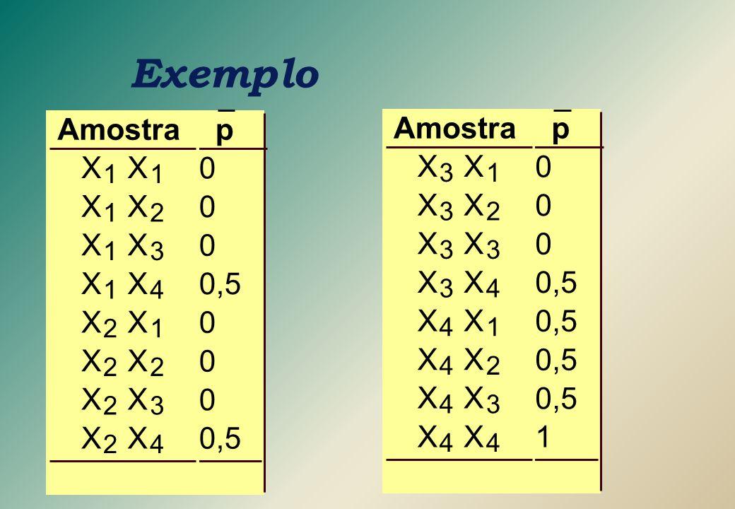 Exemplo Amostra X 1 2 3 4 p 0,5 1