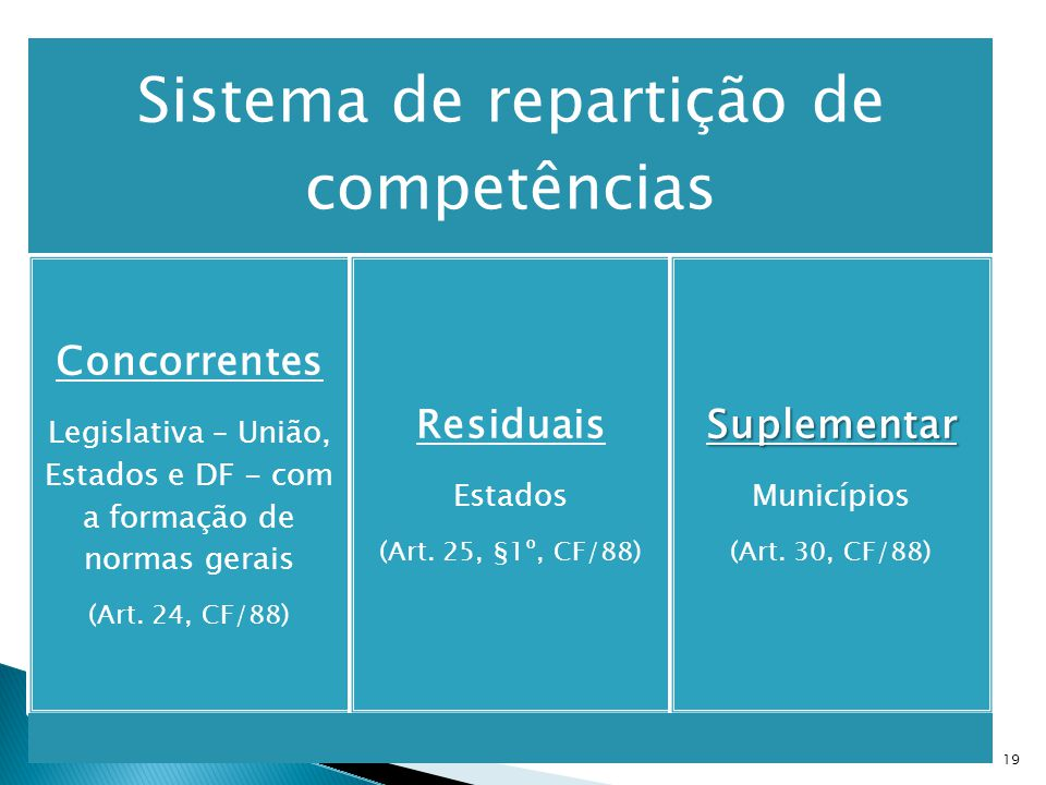 Sistema de repartição de competências