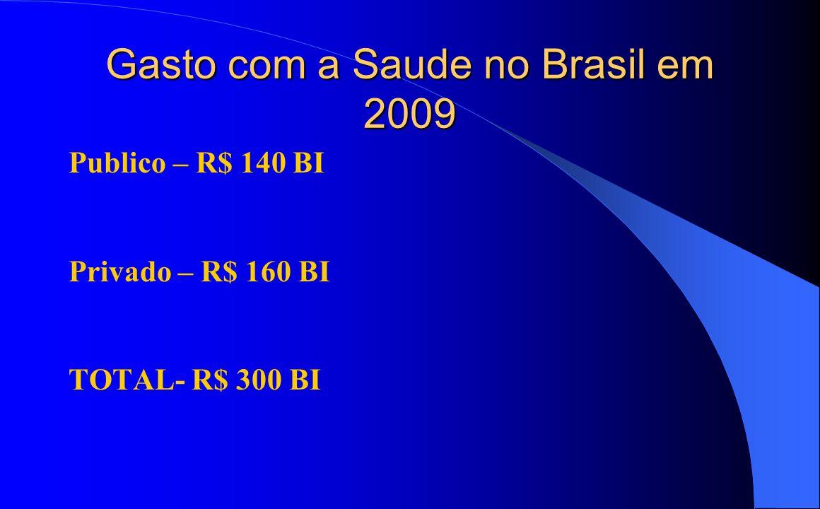 Gasto com a Saude no Brasil em 2009