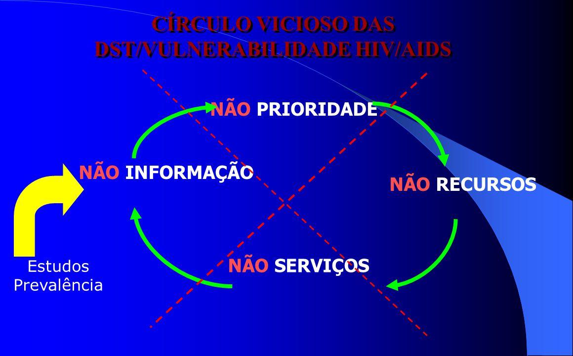 CÍRCULO VICIOSO DAS DST/VULNERABILIDADE HIV/AIDS
