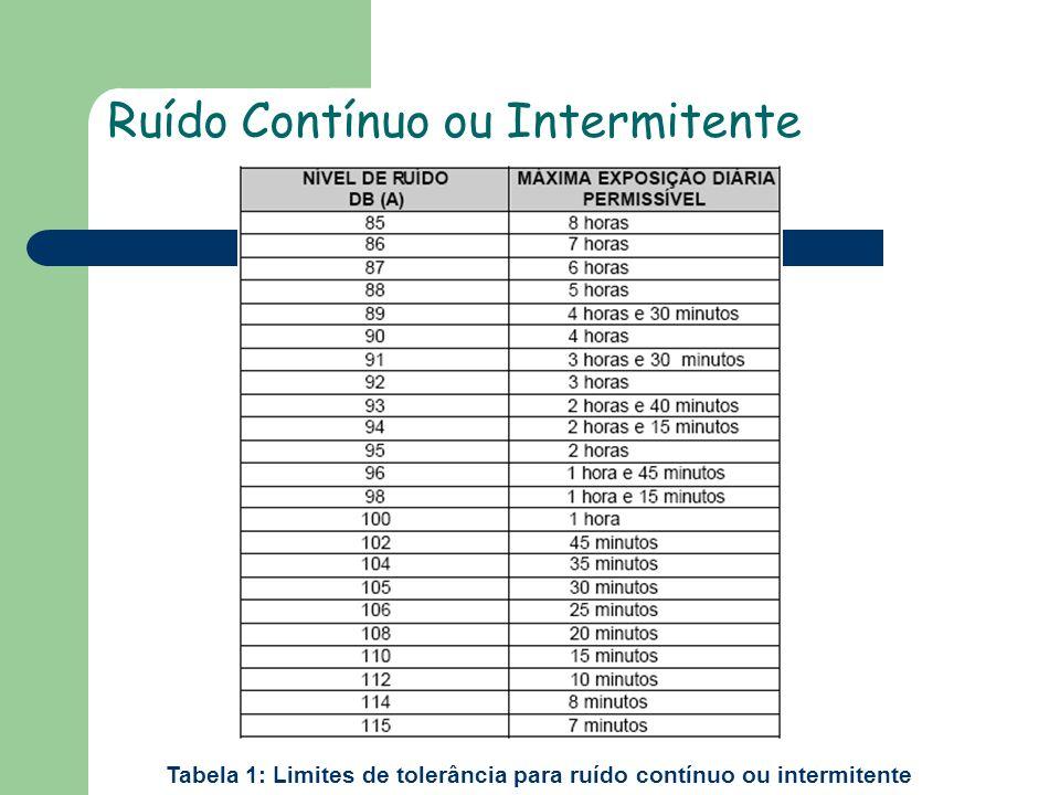 Tabela 1: Limites de tolerância para ruído contínuo ou intermitente