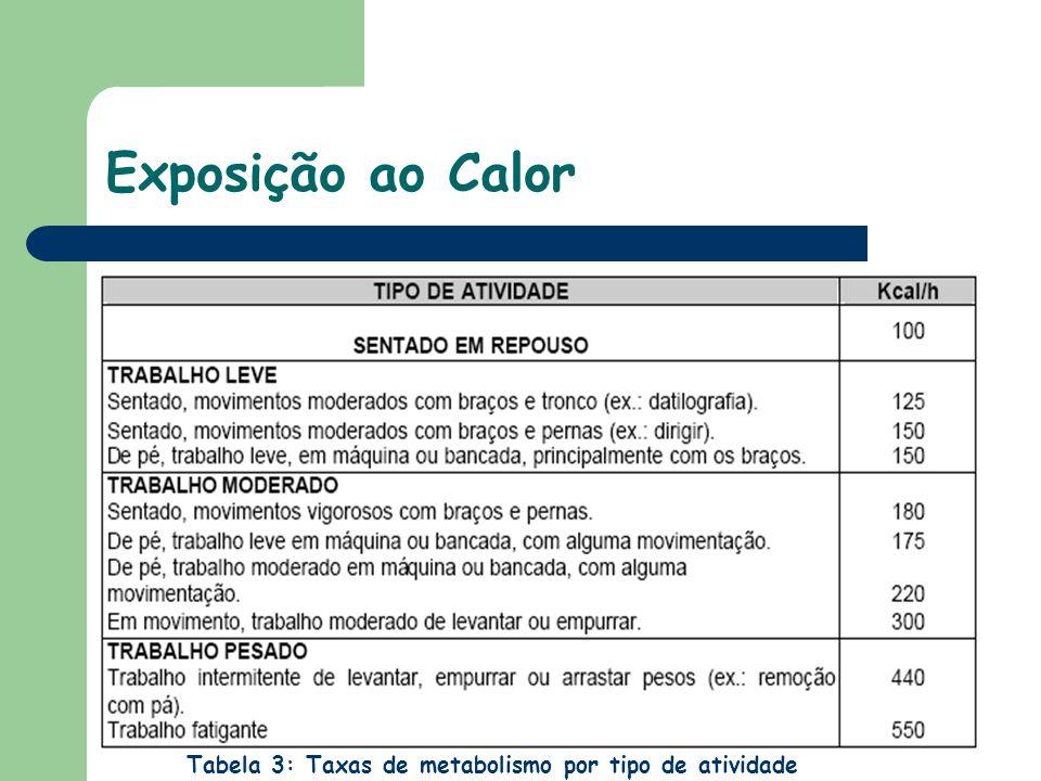 Exposição ao Calor Tabela 3: Taxas de metabolismo por tipo de atividade 29