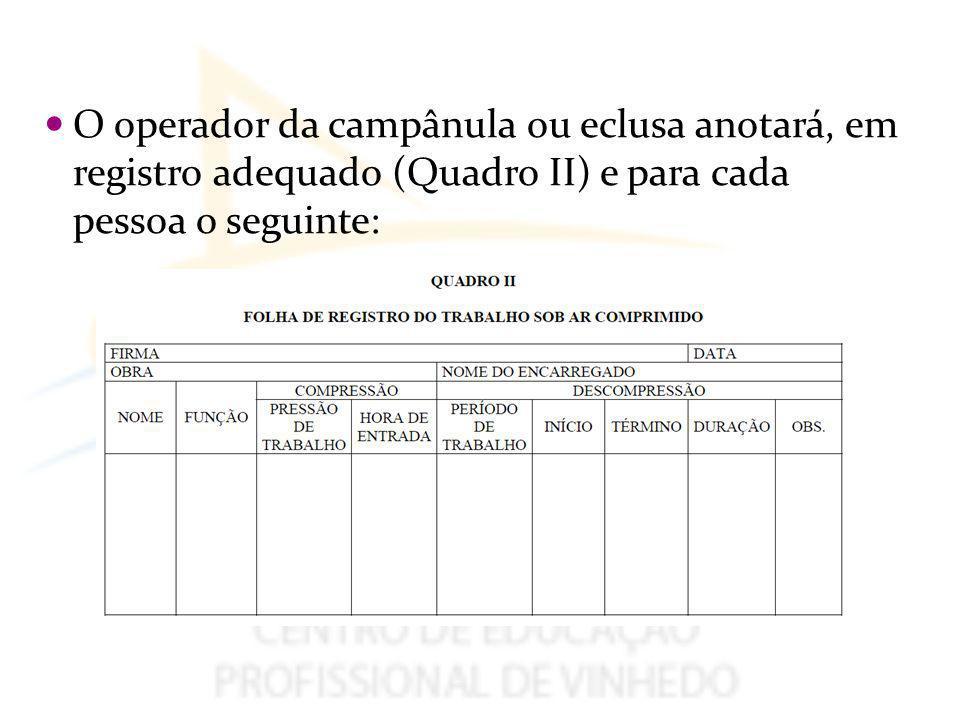 O operador da campânula ou eclusa anotará, em registro adequado (Quadro II) e para cada pessoa o seguinte: