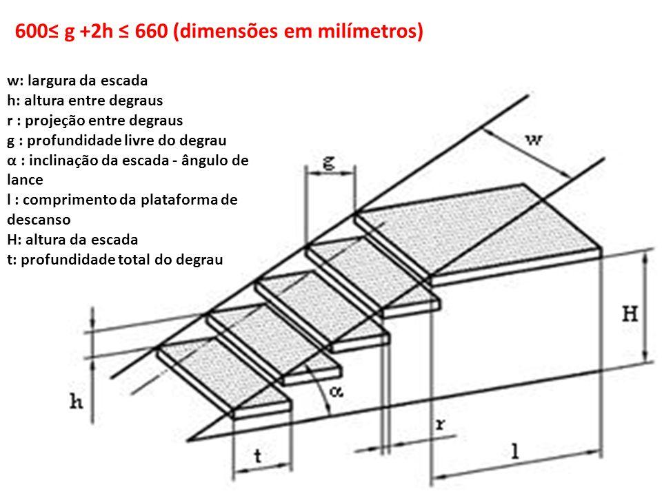 600≤ g +2h ≤ 660 (dimensões em milímetros)