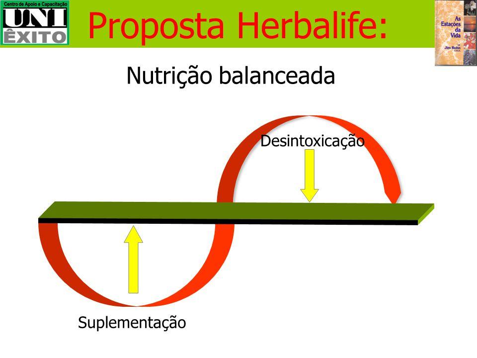 Proposta Herbalife: Nutrição balanceada Desintoxicação Suplementação