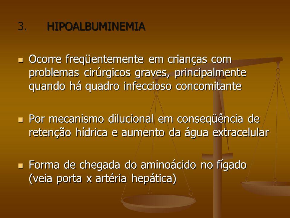 3. HIPOALBUMINEMIA Ocorre freqüentemente em crianças com problemas cirúrgicos graves, principalmente quando há quadro infeccioso concomitante.