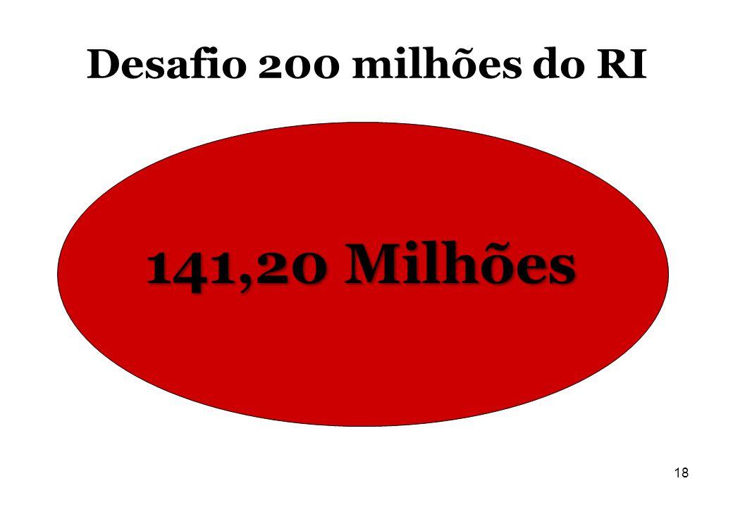 Desafio 200 milhões do RI 141,20 Milhões