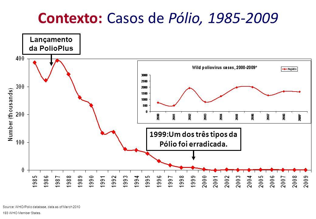 Contexto: Casos de Pólio, 1985-2009