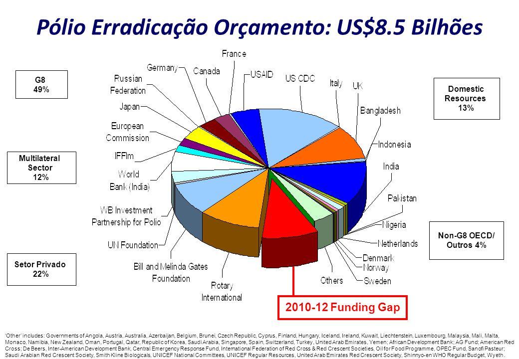 Pólio Erradicação Orçamento: US$8.5 Bilhões