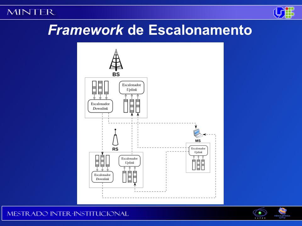 Framework de Escalonamento