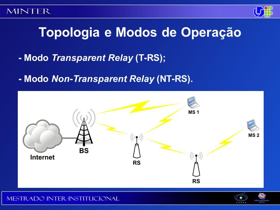 Topologia e Modos de Operação