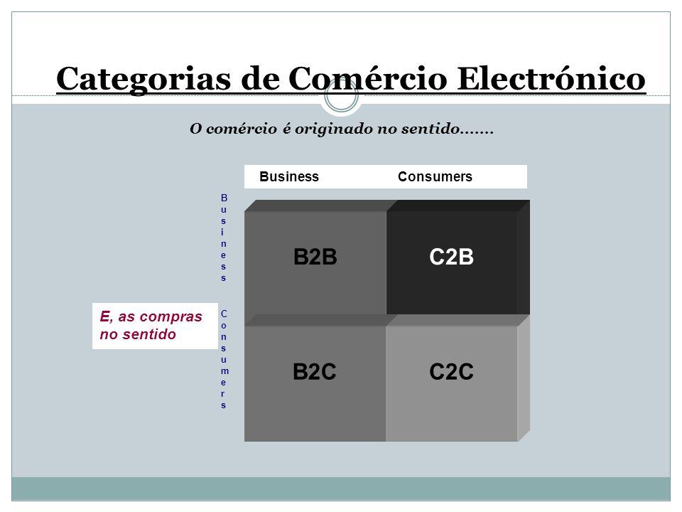 Categorias de Comércio Electrónico