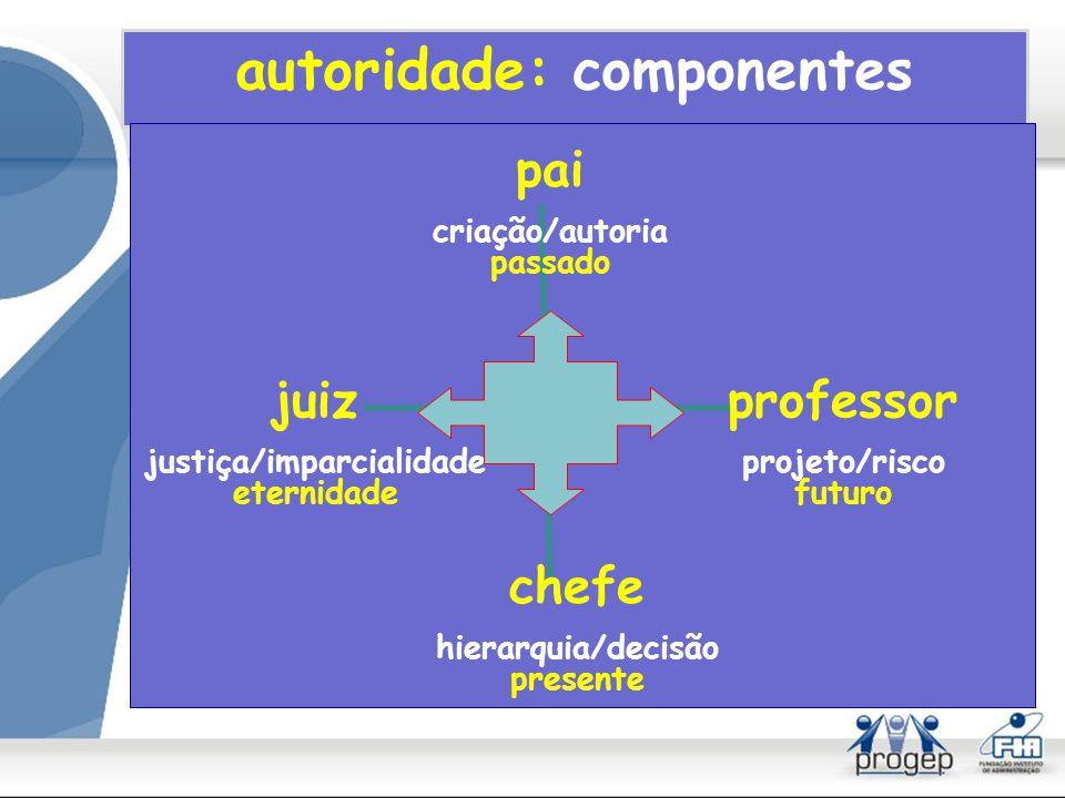 autoridade: componentes