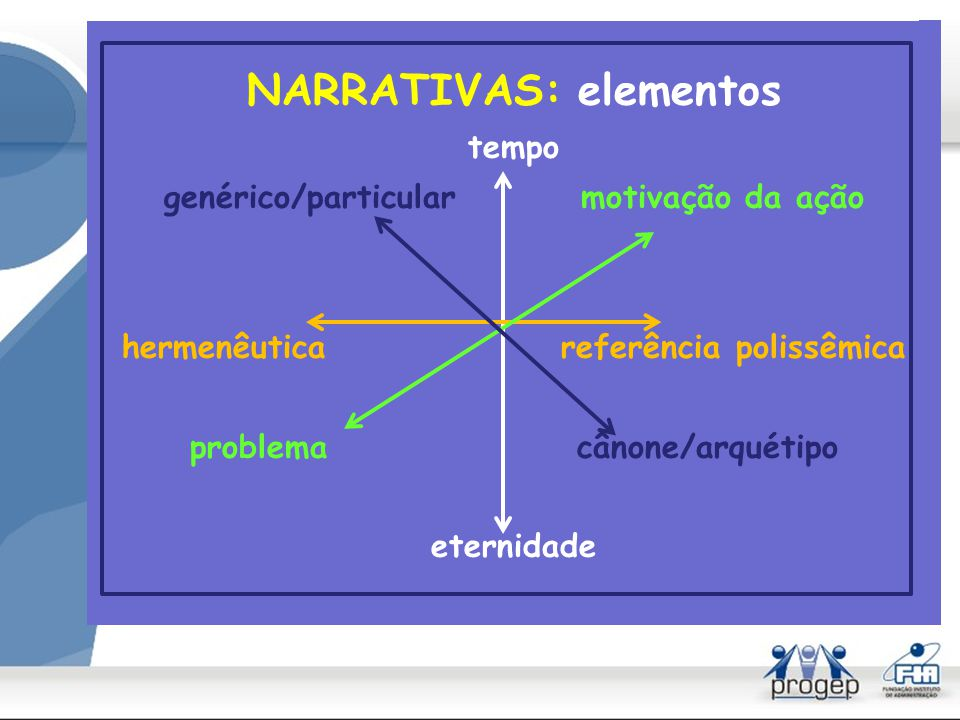NARRATIVAS: elementos