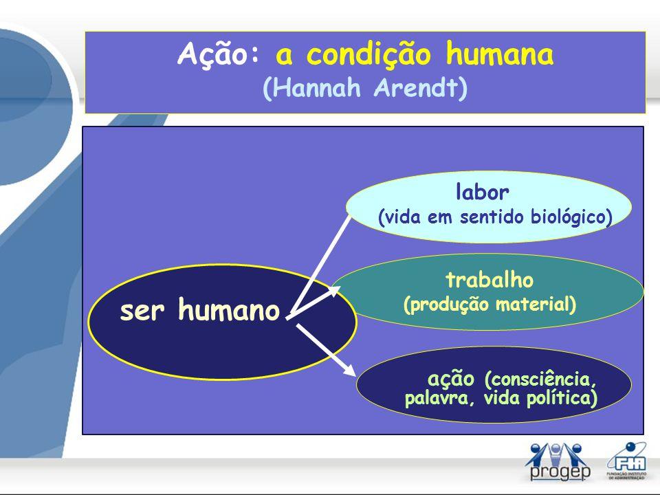 Ação: a condição humana (Hannah Arendt)