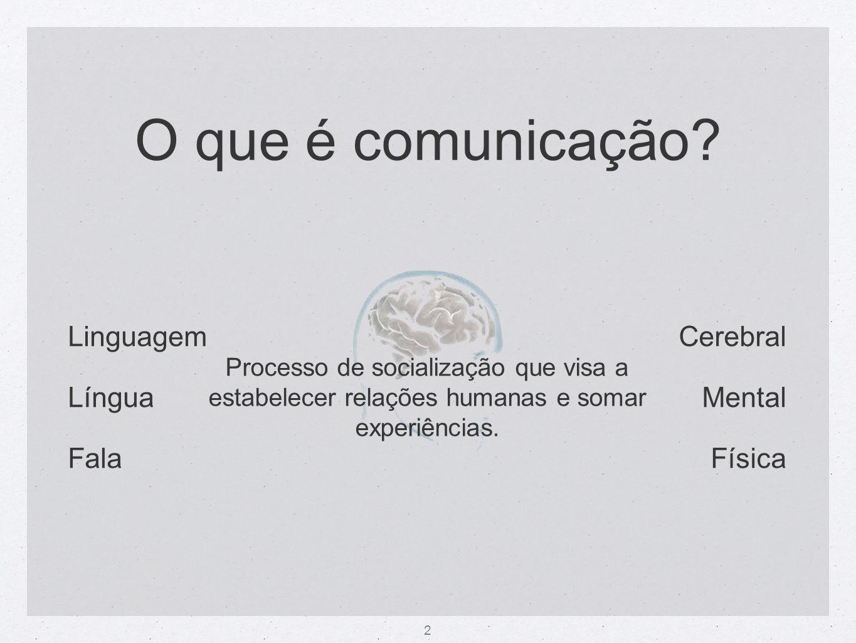 O que é comunicação Linguagem Língua Fala Cerebral Mental Física