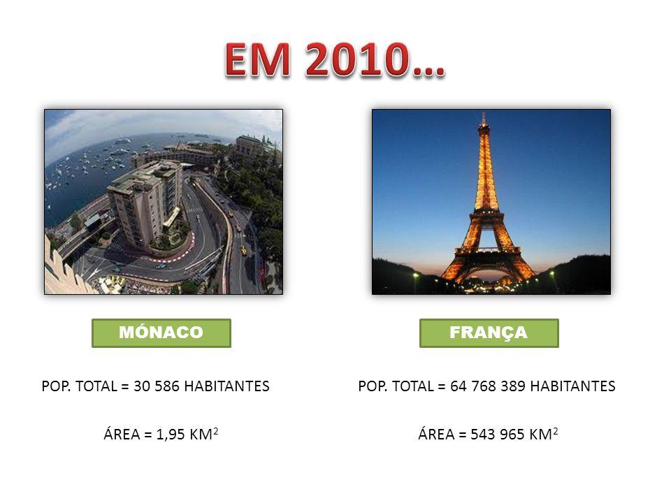 EM 2010… MÓNACO FRANÇA POP. TOTAL = 30 586 HABITANTES