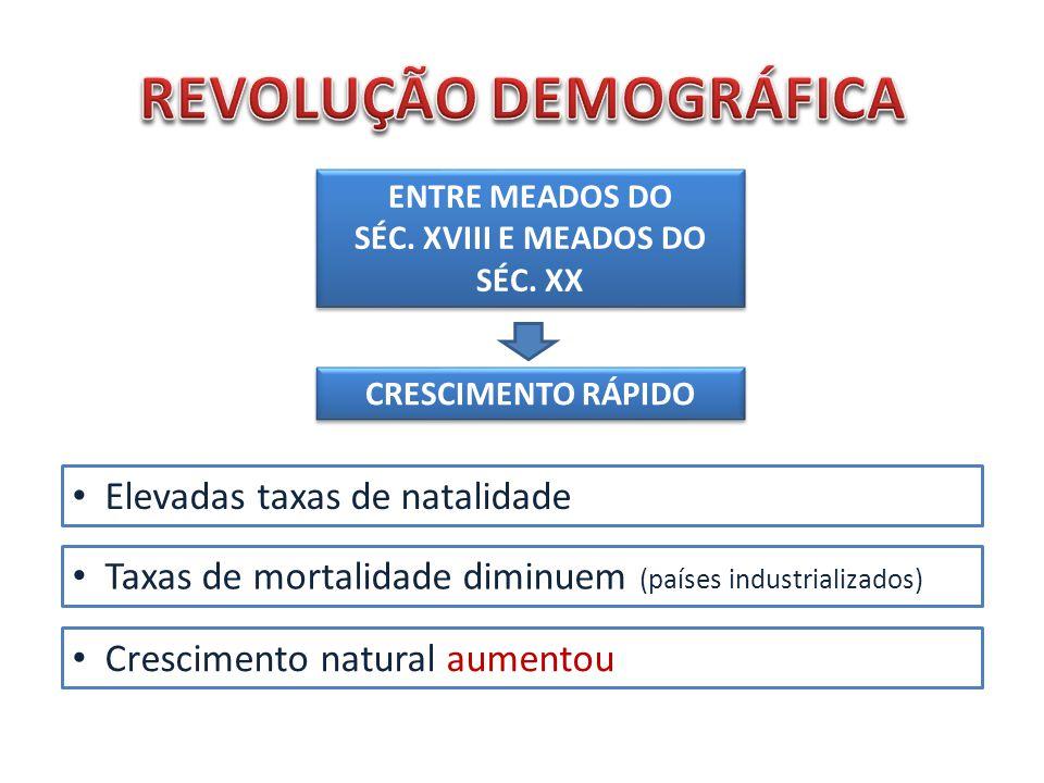 REVOLUÇÃO DEMOGRÁFICA